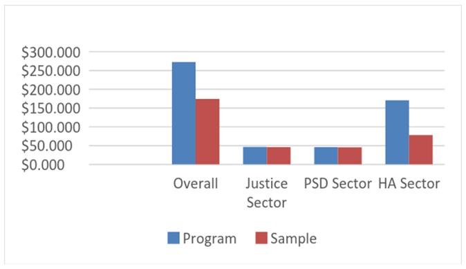 Sample vs. Overall Program  Disbursements