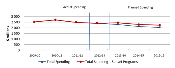 Departmental Spending Trend Graph