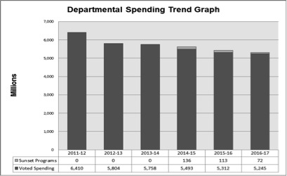 Figure 1: Departmental Spending Trend