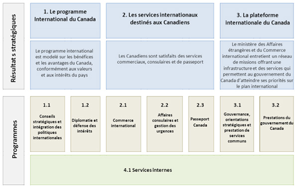 Figure 1 : Résultats stratégiques et architecture des activités de programme