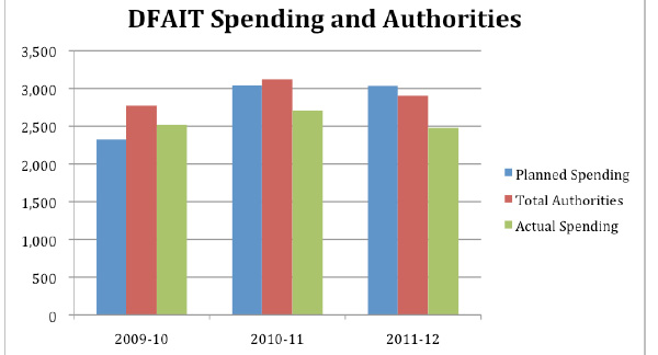 Figure 2: DFAIT Spending and Authorities