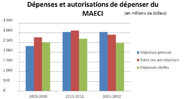 Figure 2 : Dépenses et autorisations de dépenser du MAECI