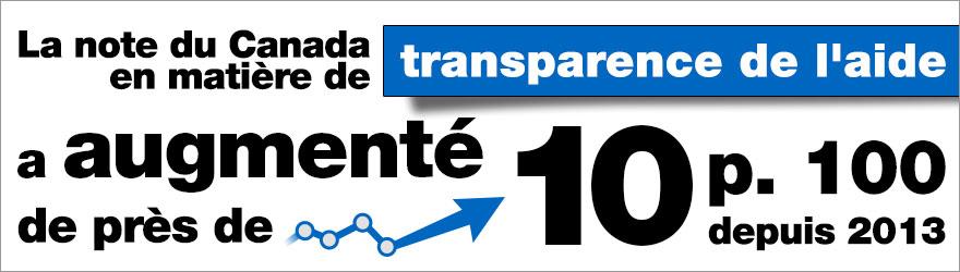 La note du Canada en matière de transparence de l'aide a augmenté de près de 10 p. 100 depuis 2013