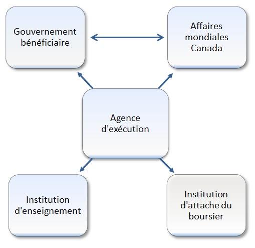 L'agence d'exécution est au centre des interactions des différentes ressources institutionnelles qui interviennent dans la réalisation d'un programme de formation à savoir, Affaires mondiales Canada, le gouvernement bénéficiaire, l'institution d'enseignement et l'institution d'attache du boursier. Une bourse de formation est le résultat d'accords bilatéraux ou multilatéraux entre le pays bénéficiaire de l'aide et le gouvernement du Canada sous les auspices d'Affaires mondiales Canada.