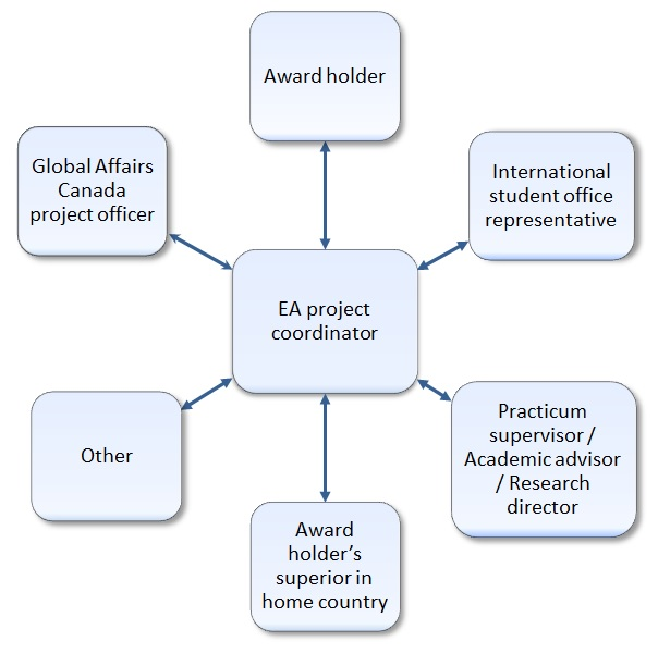 The executing agency coordinator is the award holder's contact. He ensures consistency in communications among the Global Affairs Canada project officer, the International student office representative, the Practicum supervisor/Academic advisor/Research director, the Award holder's superior in the home country and any other party involved in the award program.