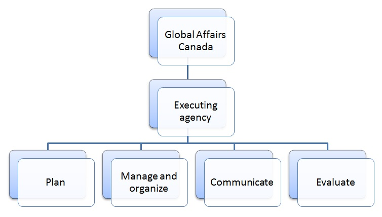 The executing agency responsible for managing the Global Affairs Canada award program ensures an integrated management of the various activities such as: planning, management and organization, communication, and evaluation.