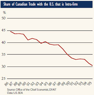 Share of Canadian Trade with the U.S. that is Intra-firm