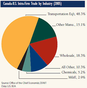 Canada-U.S. Intra-Firm Trade by Industry (2005)