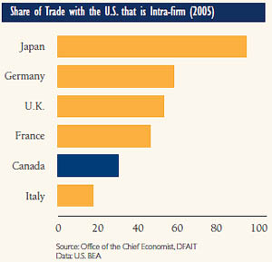 Share of Trade with the U.S. that is Intra-firm (2005)