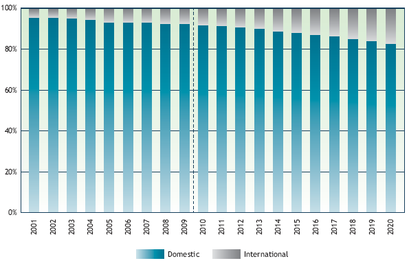 A bar graph displaying the international and domestic enrollment shares in postsecondary education in Canada, between 2001 and 2009, and projected up to 2020.