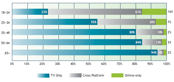 A bar graph displaying the ways people in different age groups consumed media in 2011.