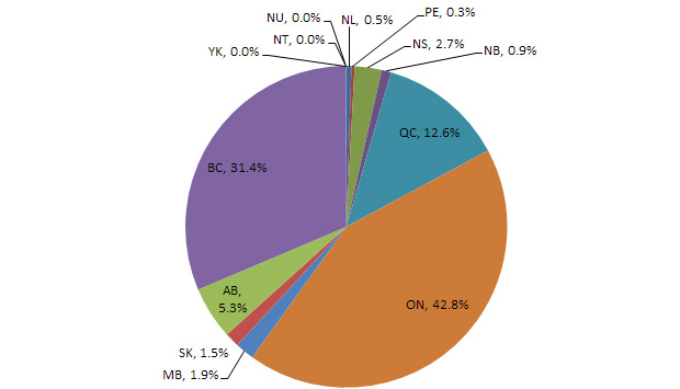 Figure 2 Distribution of the Total Number of International Students in Canada, by Province/Territory, 2014