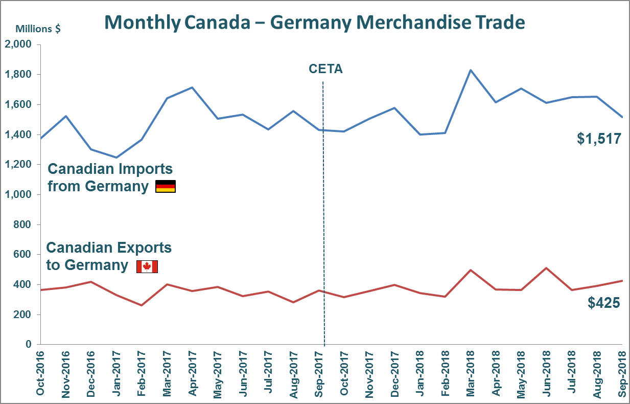Monthly Canada - Germany Merchandise Trade