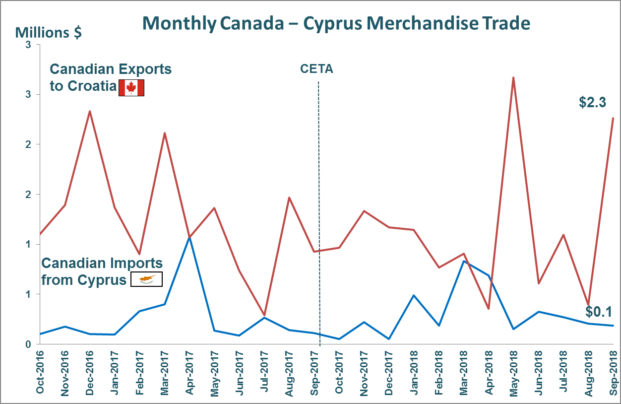 Monthly Canada - Cyprus Merchandise Trade