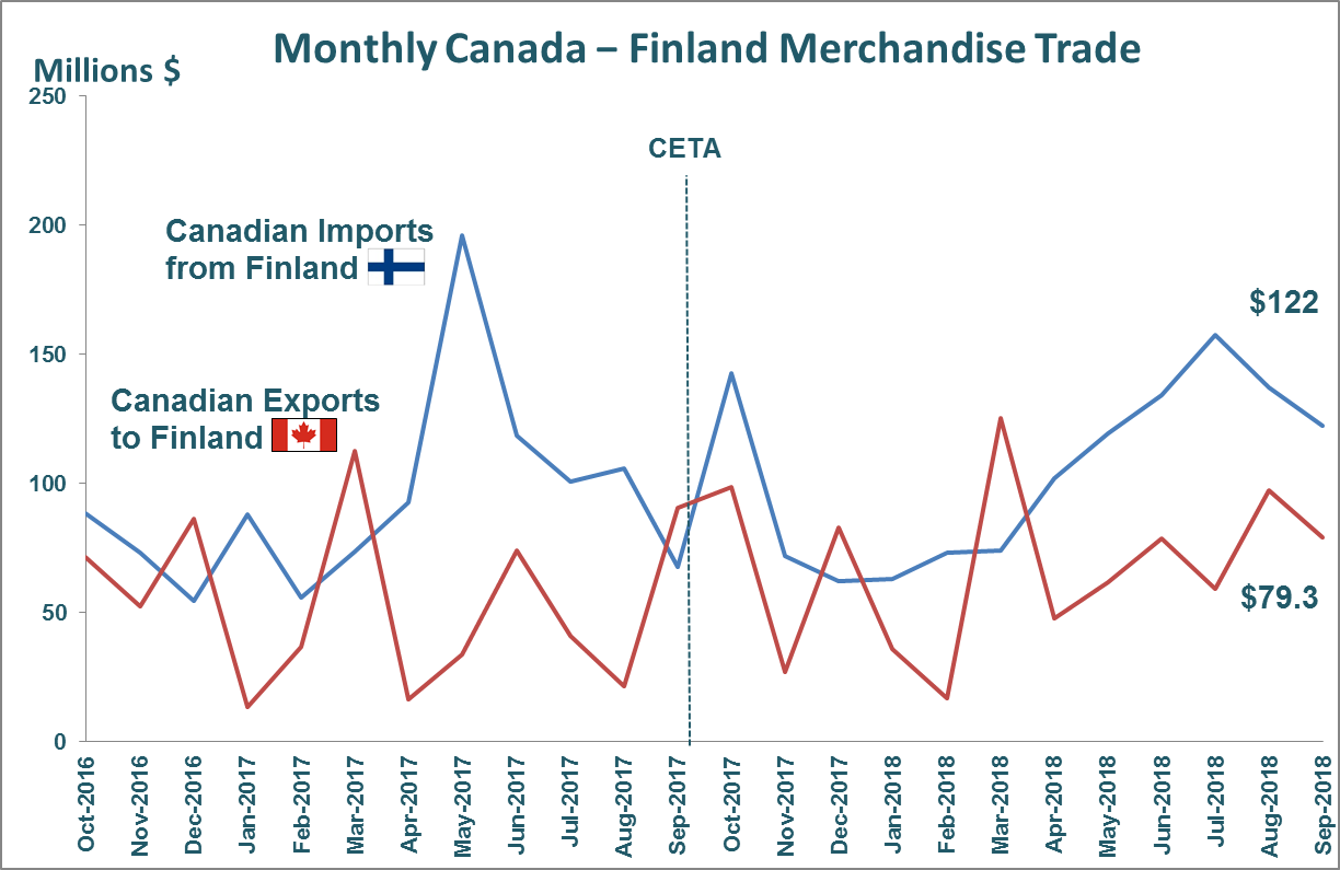 Monthly Canada - Finland Merchandise Trade