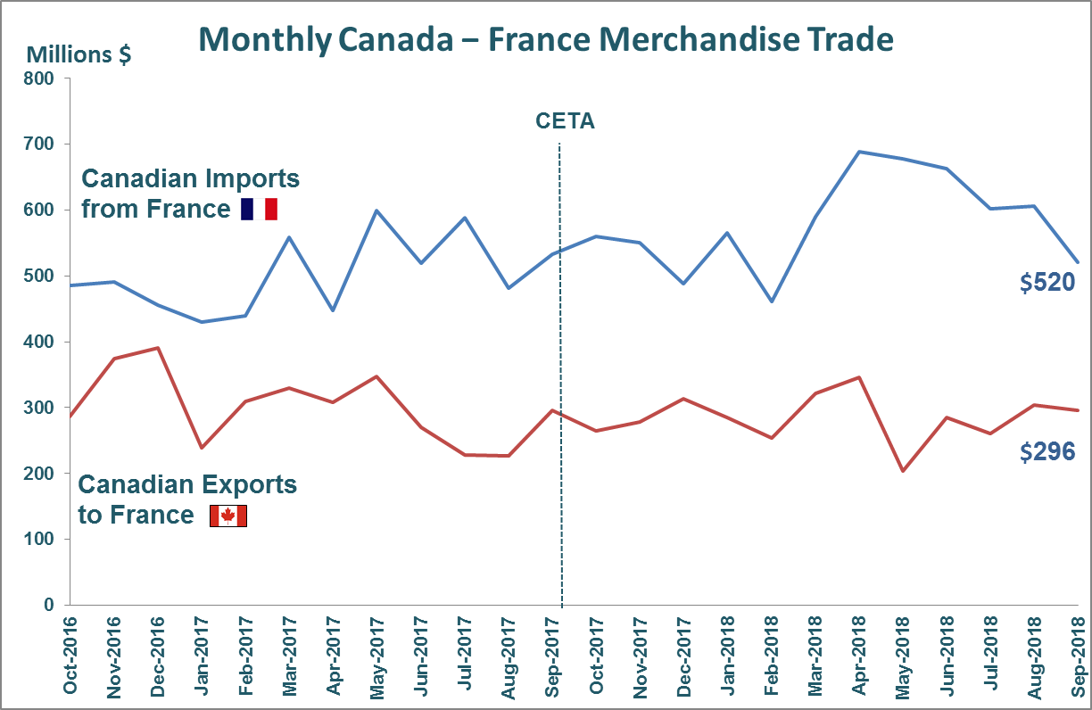 Monthly Canada - France Merchandise Trade