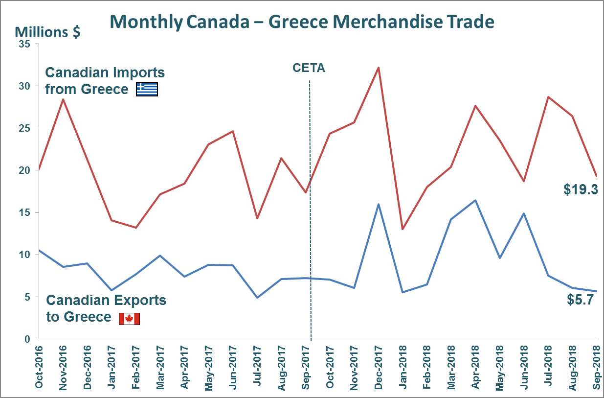 Monthly Canada - Greece Merchandise Trade