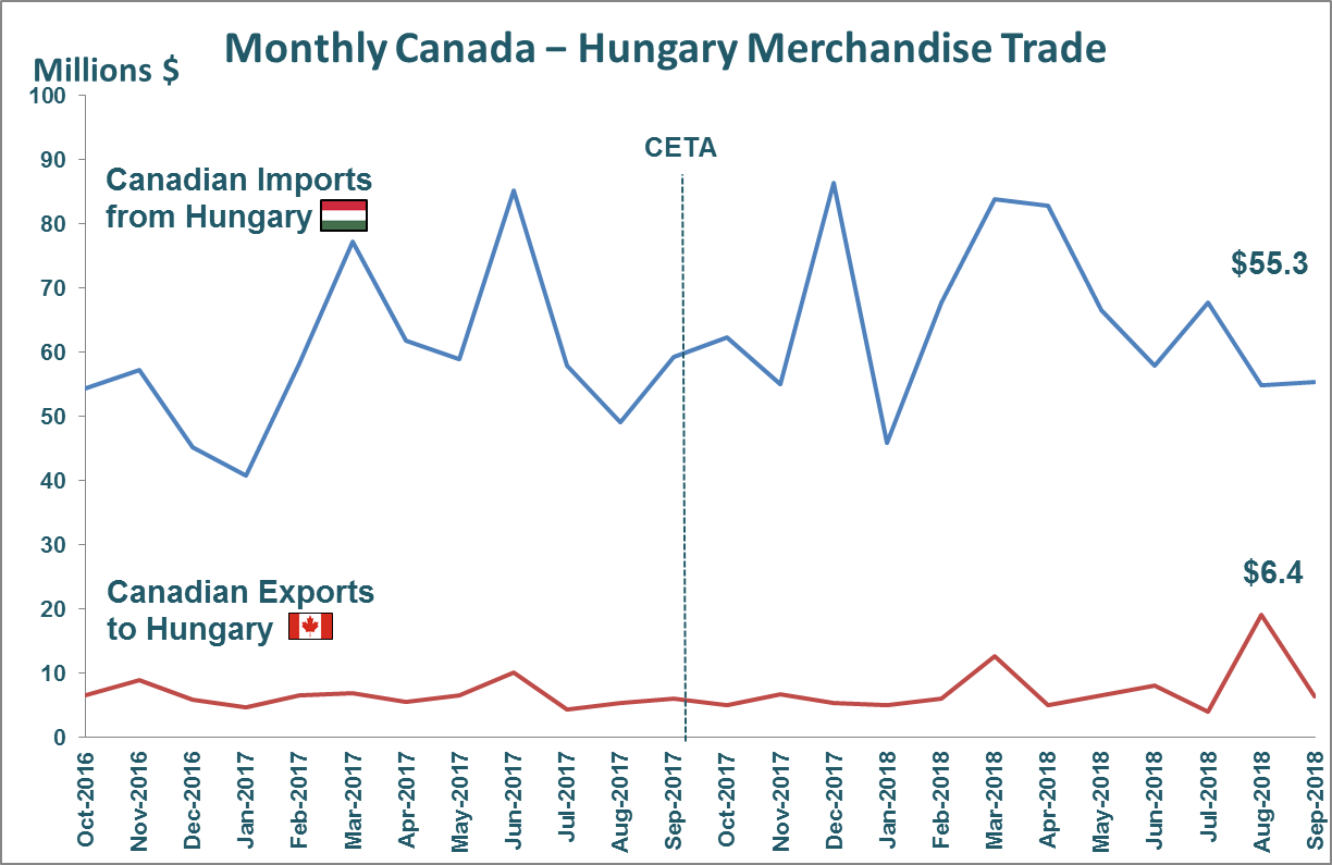 Monthly Canada - Hungary Merchandise Trade