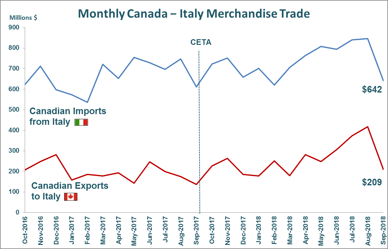 Monthly Canada - Italy Merchandise Trade