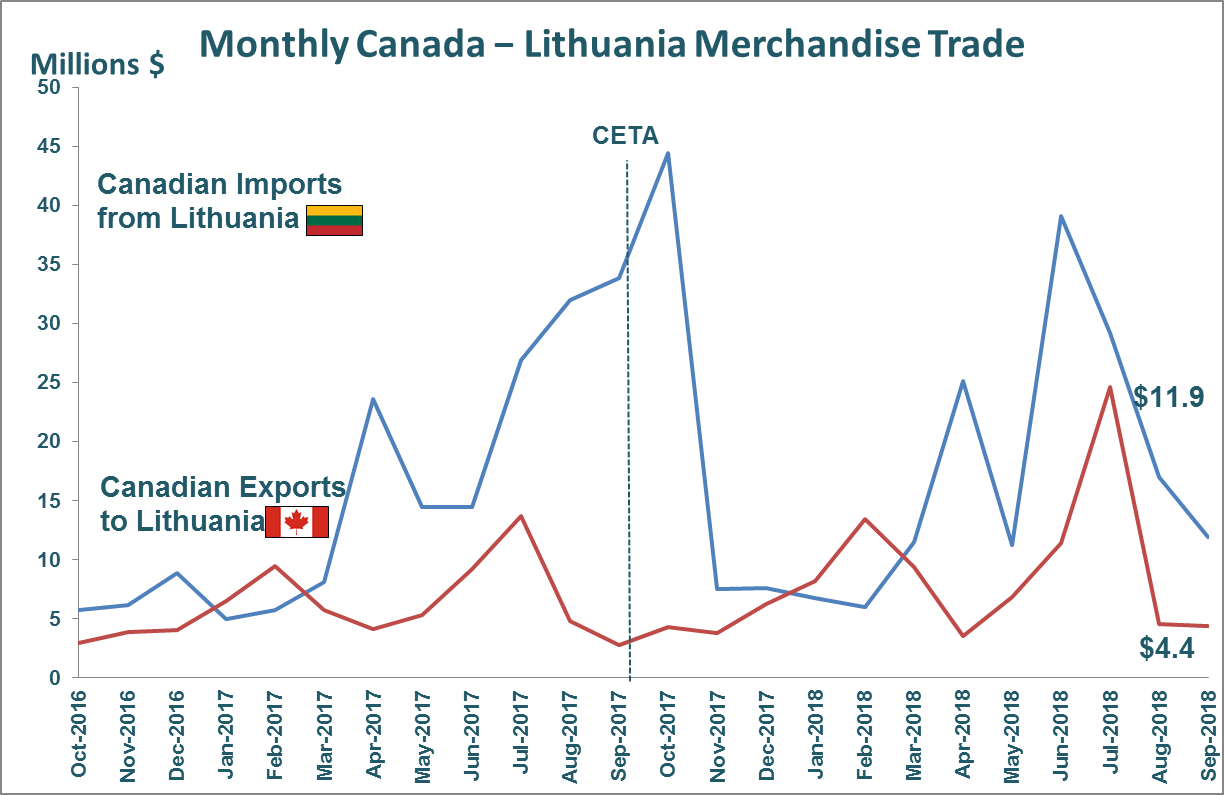 Monthly Canada - Lithuania Merchandise Trade