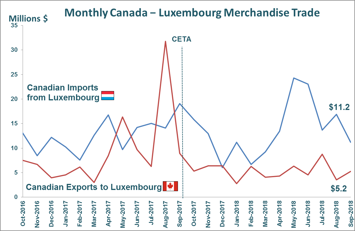 Monthly Canada - Luxembourg Merchandise Trade