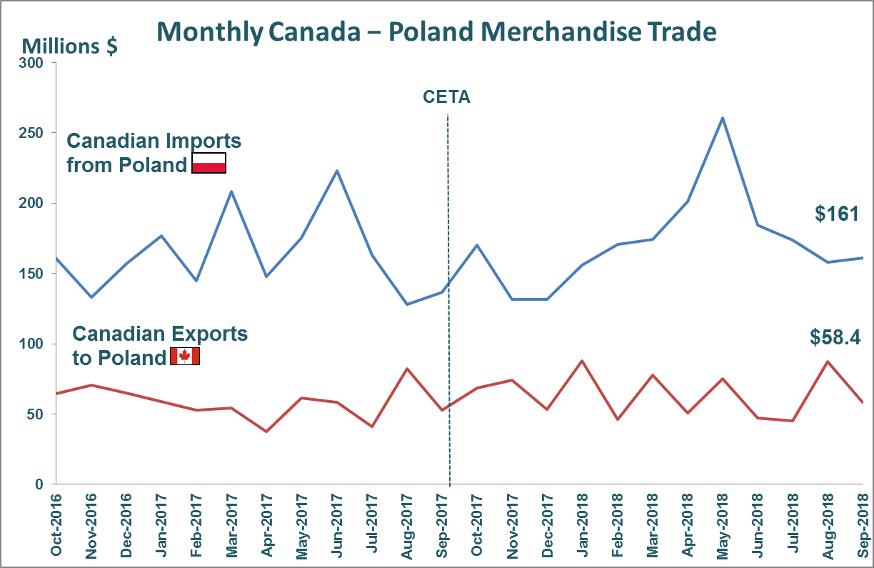 Monthly Canada - Poland Merchandise Trade