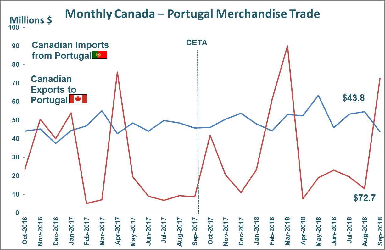 Monthly Canada - Portugal Merchandise Trade