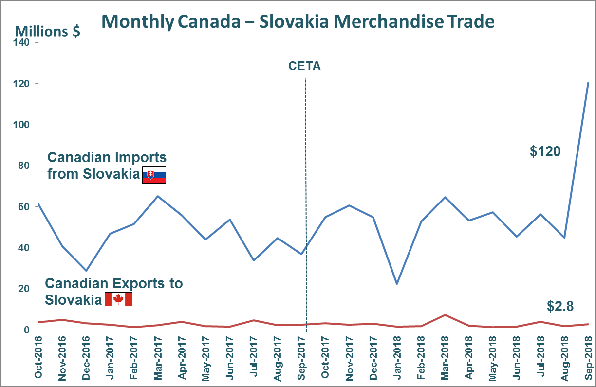 Monthly Canada - Slovakia Merchandise Trade