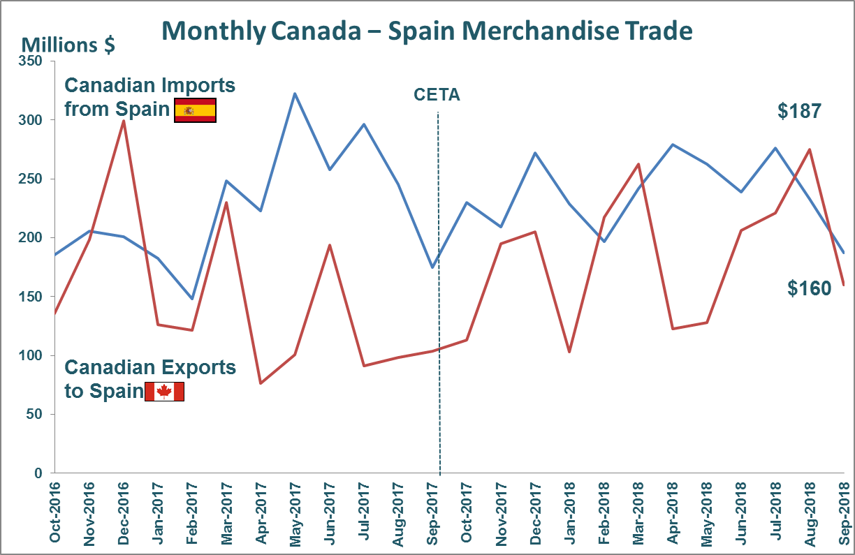 Monthly Canada - Spain Merchandise Trade