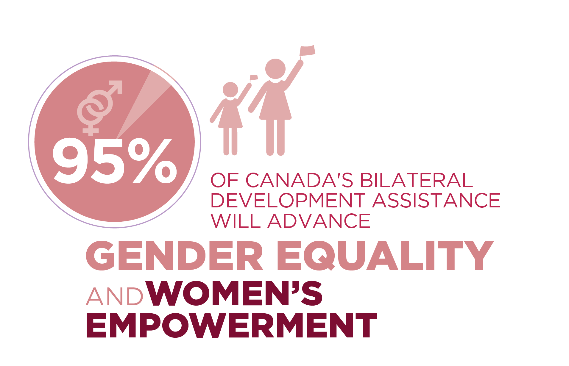 95% of Canada's Assistance Program will advance gender equality and women's empowerment.