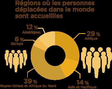 Régions où les personnes déplacées dans le monde sont accueillies : Amériques 12 %, Afrique 29 %, Asie et Pacifique 14 %, Moyen-Orient et Afrique du Nord 39 %, Europe 6 %.