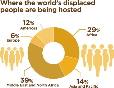 Where the world's most displaced people are being hosted: Americas 12%, Africa 29%, Asia and Pacific 14%, Middle East and North Africa 39%, Europe 6%.