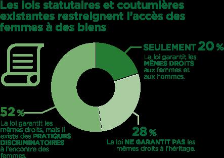 Les lois statutaires et coutumières existantes restreignent l'accès des femmes à des biens : La loi garantit les mêmes droits aux femmes et aux hommes – seulement 20 %. La loi ne garantit pas les mêmes droits à l'héritage – 28 %. La loi garantit les mêmes droits, mais il existe des pratiques discriminatoires à l'encontre des femmes – 52 %.