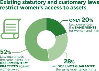 Existing statutory and customary laws restrict womens access to assets: Law guarantees the same rights for women and men – only 20%. Law does not guarantee the same inheritance rights – 28%. Law guarantees the same rights, but discriminatory practices against women exist – 52%.