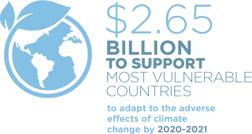 $2.65 billion to support most vulnerable countries to adapt to the adverse effects of climate change by 2020-2021.