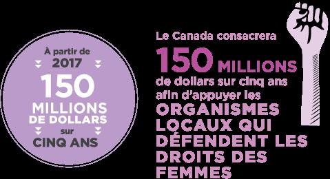 À partir de 2017, le Canada consacrera 150 millions de dollars sur cinq ans afin d'appuyer les organismes locaux qui défendent les droits des femmes.