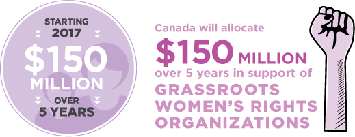 Starting 2017, Canada will allocate $150 million over 5 years in support of Grassroots Women's Rights Organisations.