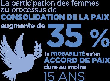 La participation des femmes au processus de consolidation de la paix augmente de 35% la probabilité qu'un accord de paix dure au moins 15 ans.