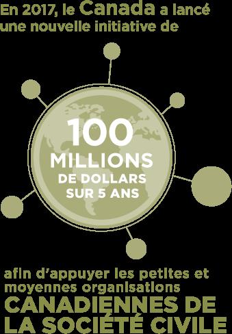 En 2017, le Canada a lancé une nouvelle initiative de 100 millions de dollars sur 5 ans, afin d'appuyer les petites et moyennes organisations canadiennes de la société civile.