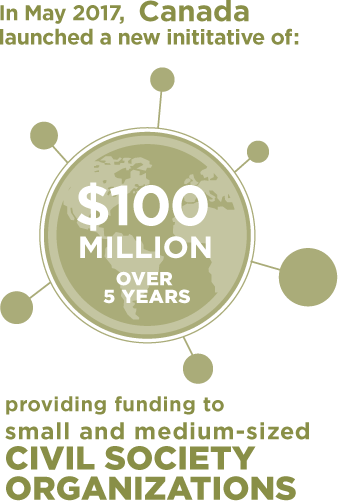 In May 2017, Canada launched a new imitative of $100 million over 5 years, providing funding to small/medium sized civil society organisations.