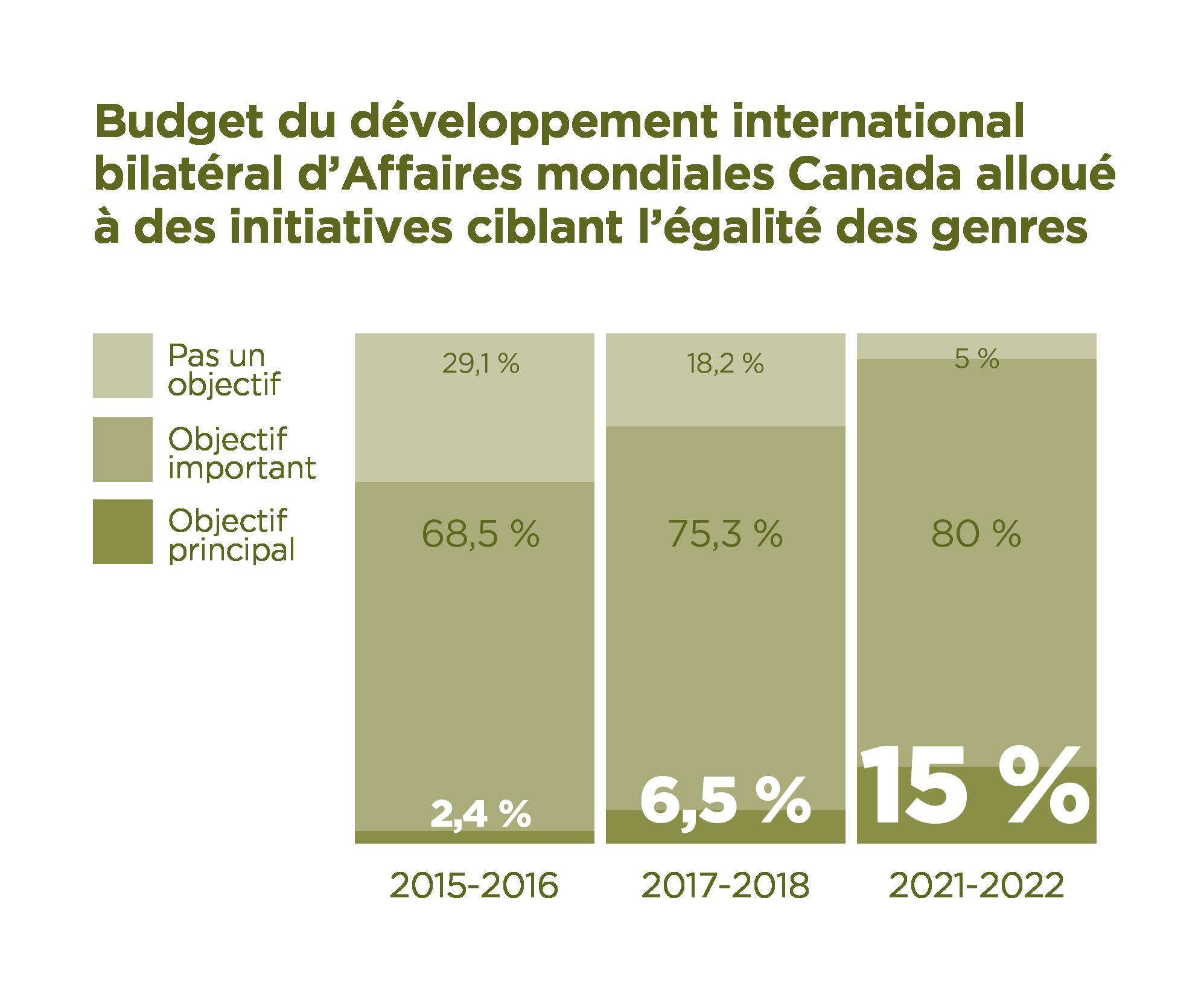 Budgets de développement bilatéraux d'Affaires mondiales Canada alloués à des initiatives ciblant l'égalité des sexes : Pas un objectif pour 2015-2016 – 29,1 %, pour 2017-2018 – 18,2 %, pour 2021-2022 – 5 %. Objectif important pour 2015-2016 – 68,5 %, pour 2017-2018 – 75,3 %, pour 2021-2022 – 80 %. Objectif principal pour 2015-2016 – 2,4 %, pour 2017-2018 – 6,5 %, pour 2021-2022 – 15 %.