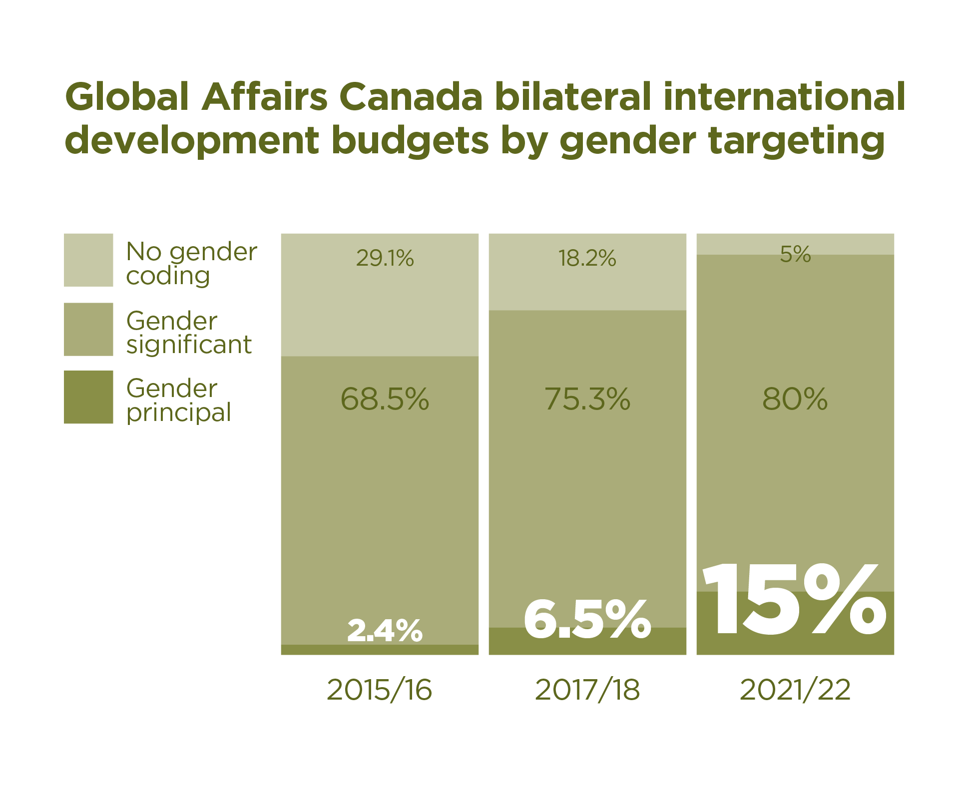 Global Affairs Canada Bilateral Development Budgets by Gender Targeting: No Gender Coding for 2015/16 – 29.1%, for 2017/18 – 18.2%, for 2021/22 – 5%. Gender Significant for 2015/16 – 68.5%, for 2017/18 – 75.3%, for 2021/22 – 80%. Gender Principal for 2015/16 – 2.4%, for 2017/18 – 6.5%, for 2021/22 – 15%.