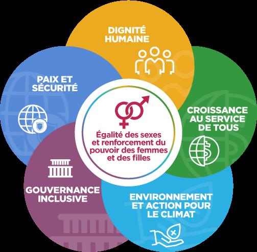 Les cinq thèmes de l'« Égalité des sexes et renforcement du pouvoir des femmes et des filles  » sont : « Dignité humaine », « Croissance au service de tous », « Environnement et action pour le climat », « Gouvernance inclusive » et « Paix et sécurité ».