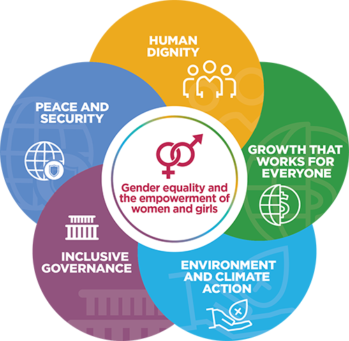 The five themes of 'Gender equality and the empowerment of women and girls' are: 'Human dignity', 'Growth that works for everyone', 'Environment and climate action', 'Inclusive governance' and 'Peace and security'.