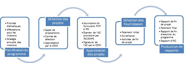 Description du processus d'administration du FCIL