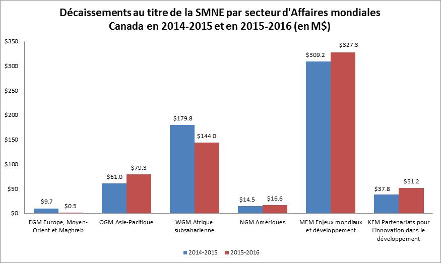 Décaissements au titre de la SMNE par secteur d'Affaires mondiales Canada en 2014-2015 et en 2015-2016 (en M$)
