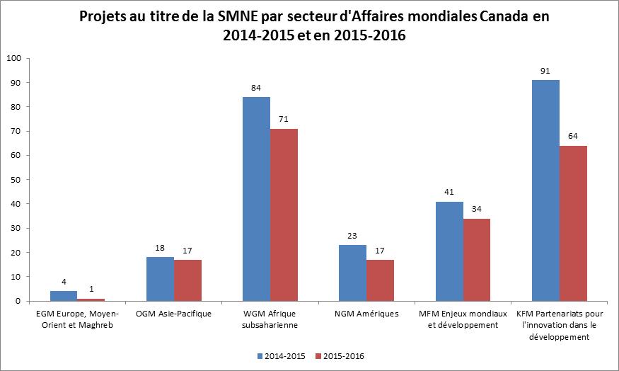 Projets au titre de la SMNE par secteur d'Affaires mondiales Canada en 2014-2015 et en 2015-2016