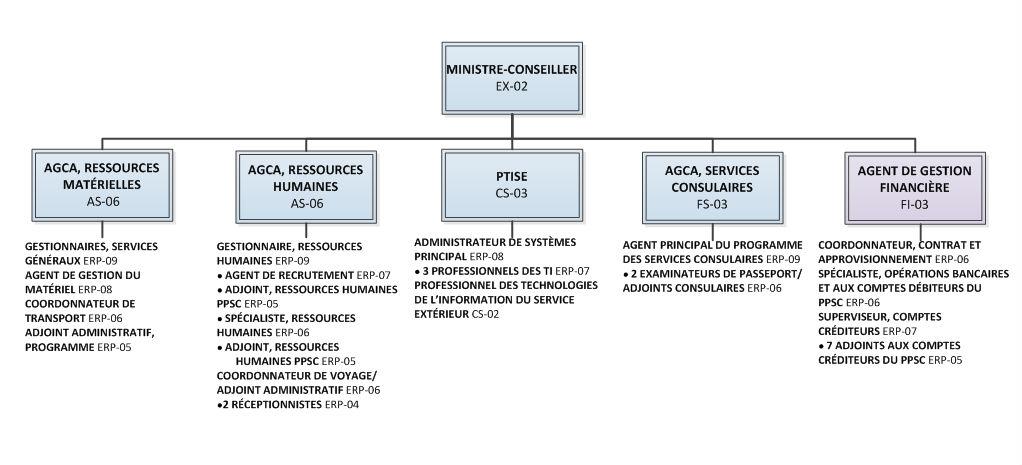 Annexe A : organigramme du programme de services communs et des affaires consulaires