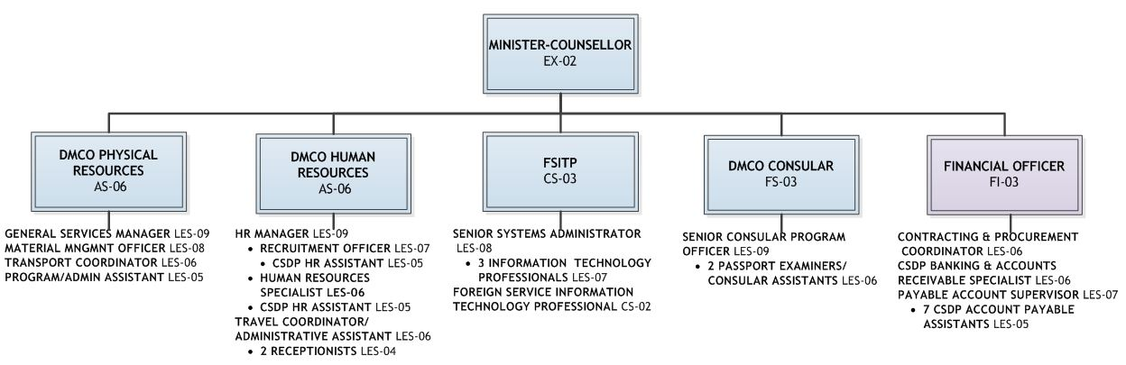 Appendix A:  Organization chart for common services and consular programs