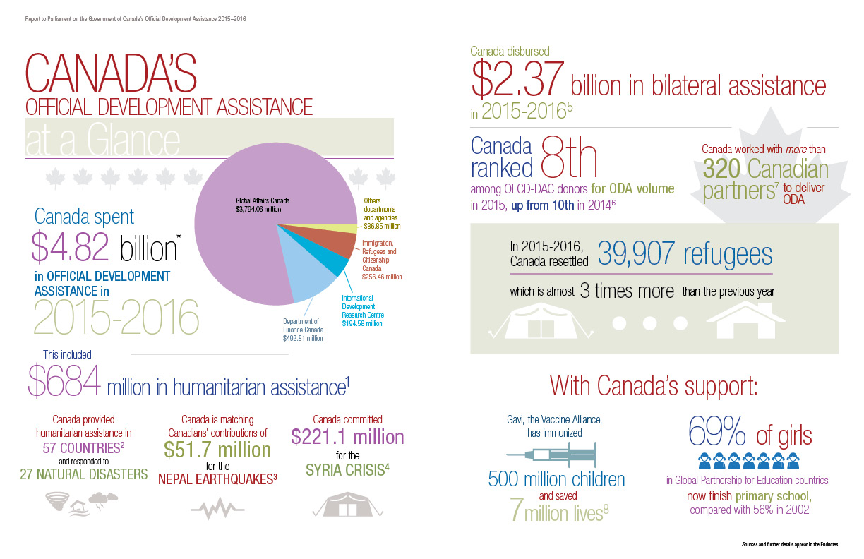 Canada's Official Development Assistance at a Glance